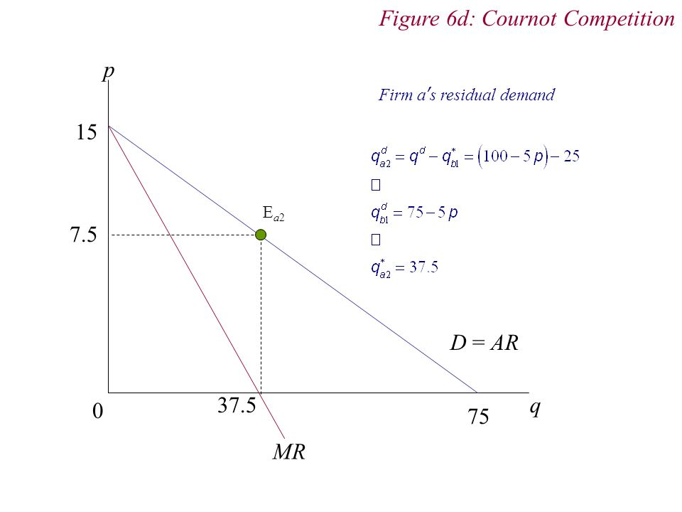 Figure 6d: Cournot Competition