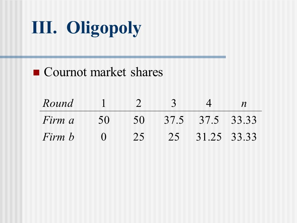 III. Oligopoly Cournot market shares Round 1 2 3 4 n Firm a 50 37.5