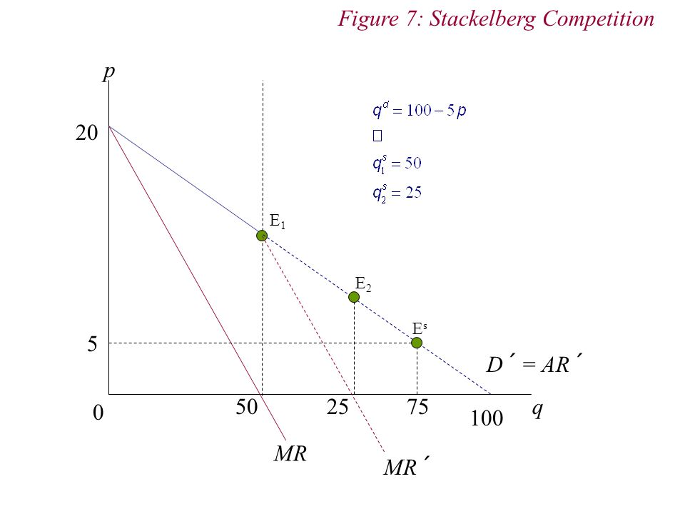 Figure 7: Stackelberg Competition
