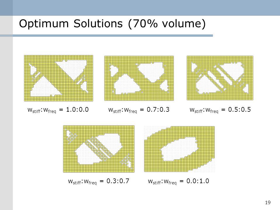 Optimum Solutions (70% volume)