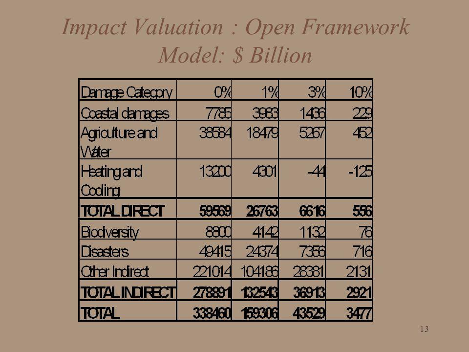 Impact Valuation : Open Framework Model: $ Billion