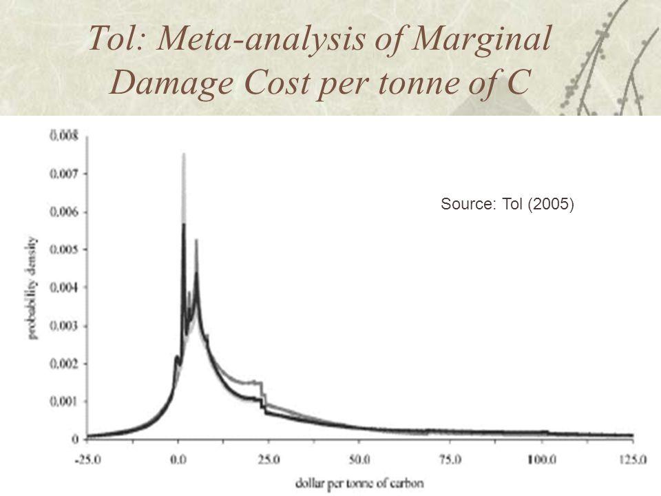 Tol: Meta-analysis of Marginal Damage Cost per tonne of C