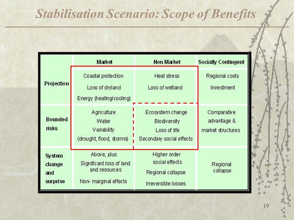 Stabilisation Scenario: Scope of Benefits