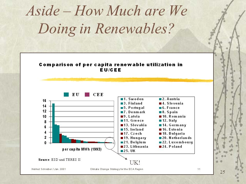 Aside – How Much are We Doing in Renewables