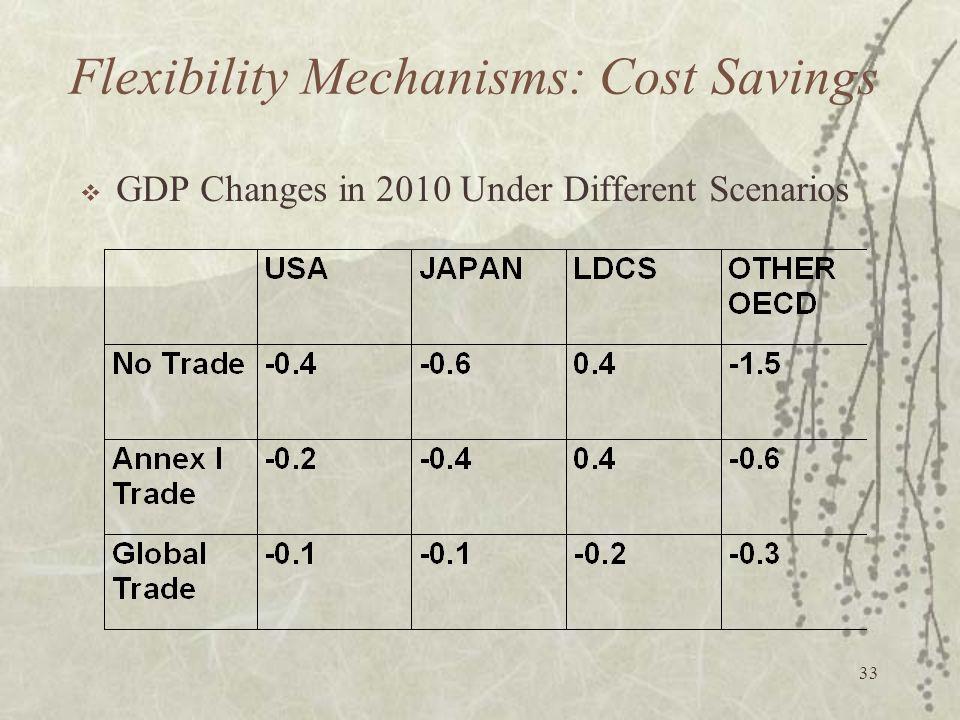 Flexibility Mechanisms: Cost Savings