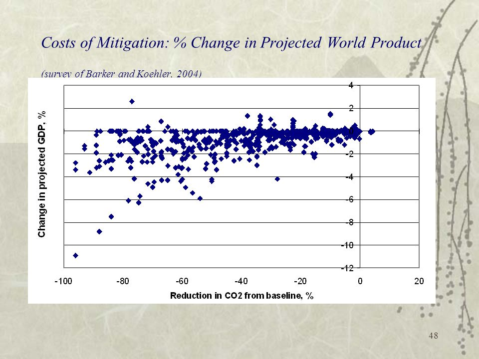 Costs of Mitigation: % Change in Projected World Product (survey of Barker and Koehler, 2004)