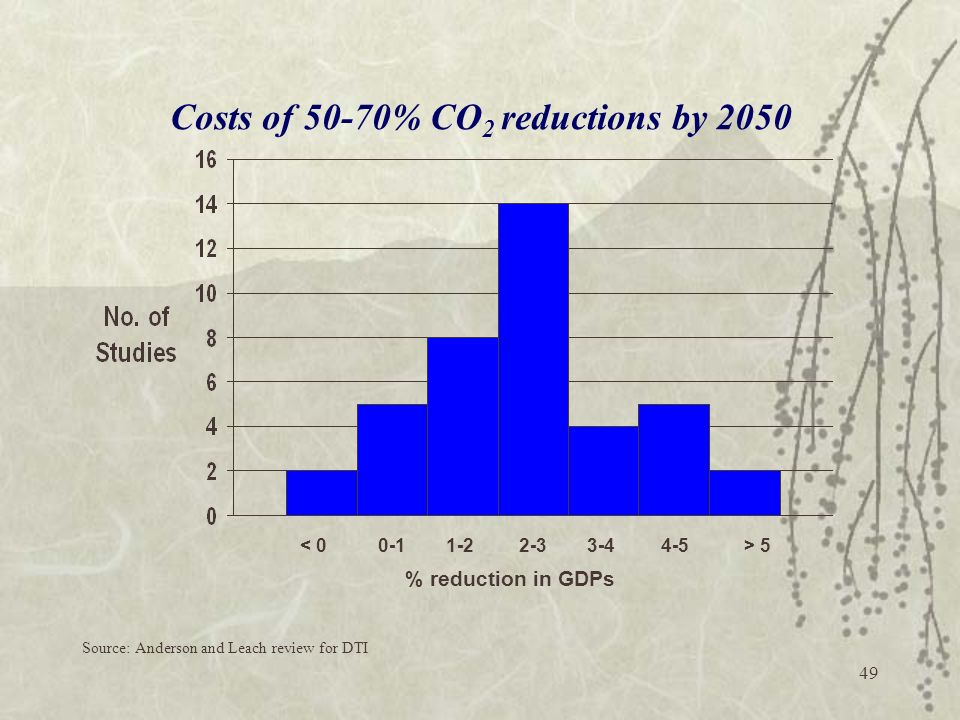 Costs of 50-70% CO2 reductions by 2050