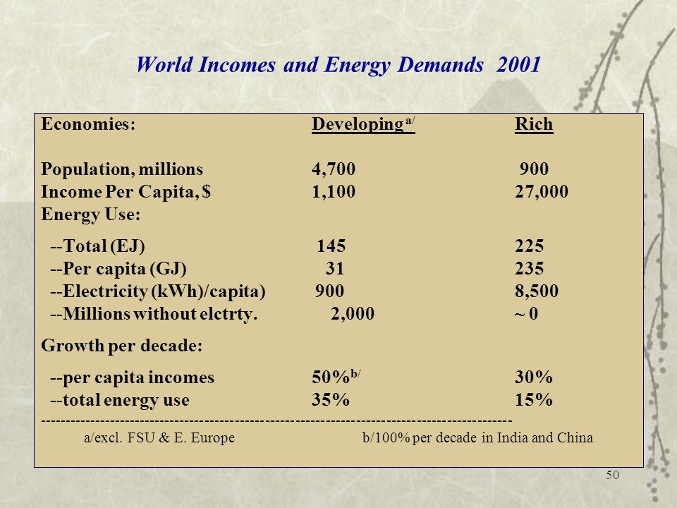 World Incomes and Energy Demands 2001