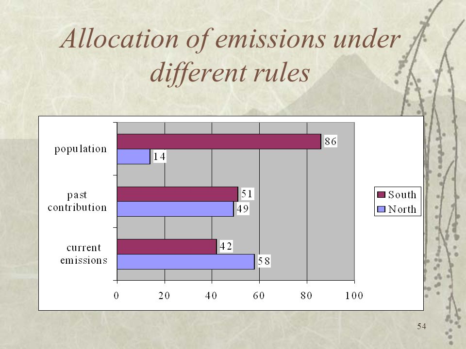 Allocation of emissions under different rules