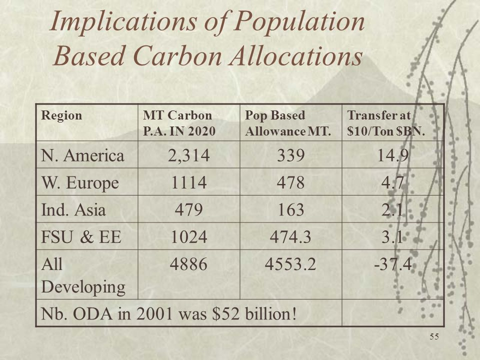 Implications of Population Based Carbon Allocations