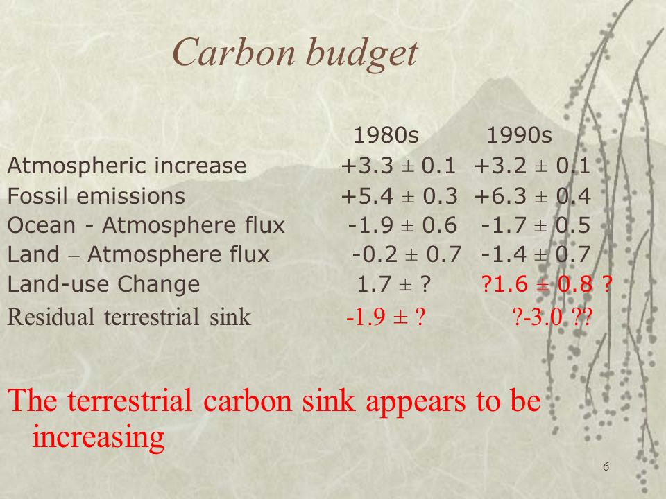 Carbon budget 1980s 1990s. Atmospheric increase +3.3 ± 0.1 +3.2 ± 0.1. Fossil emissions +5.4 ± 0.3 +6.3 ± 0.4.
