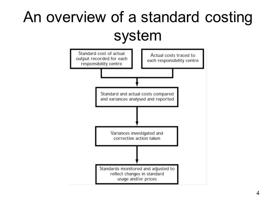 An overview of a standard costing system