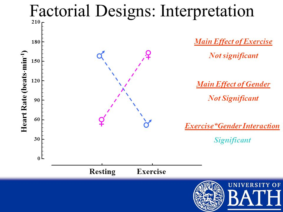 Main Effect of Exercise Exercise*Gender Interaction