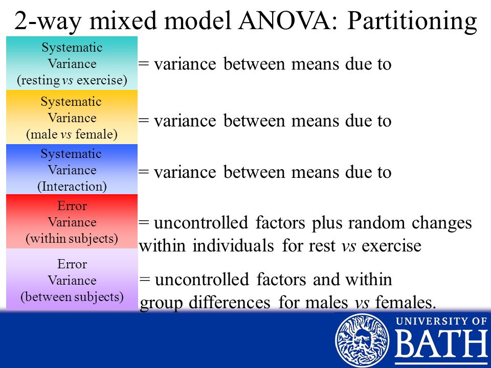 2-way mixed model ANOVA: Partitioning
