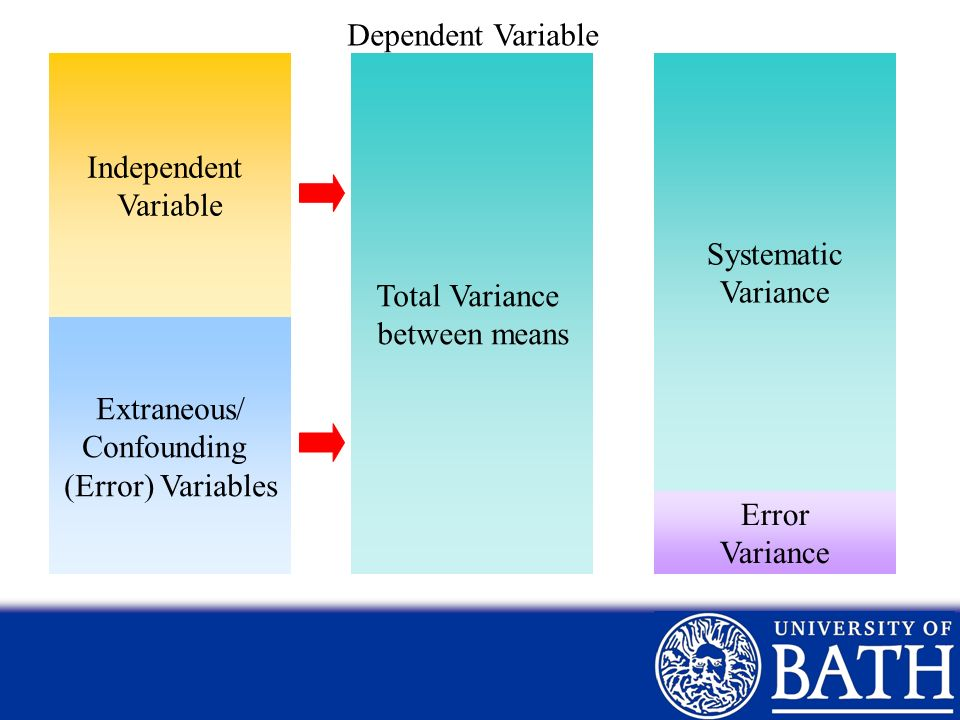 Dependent Variable Independent. Variable. Total Variance. between means. Systematic. Variance.