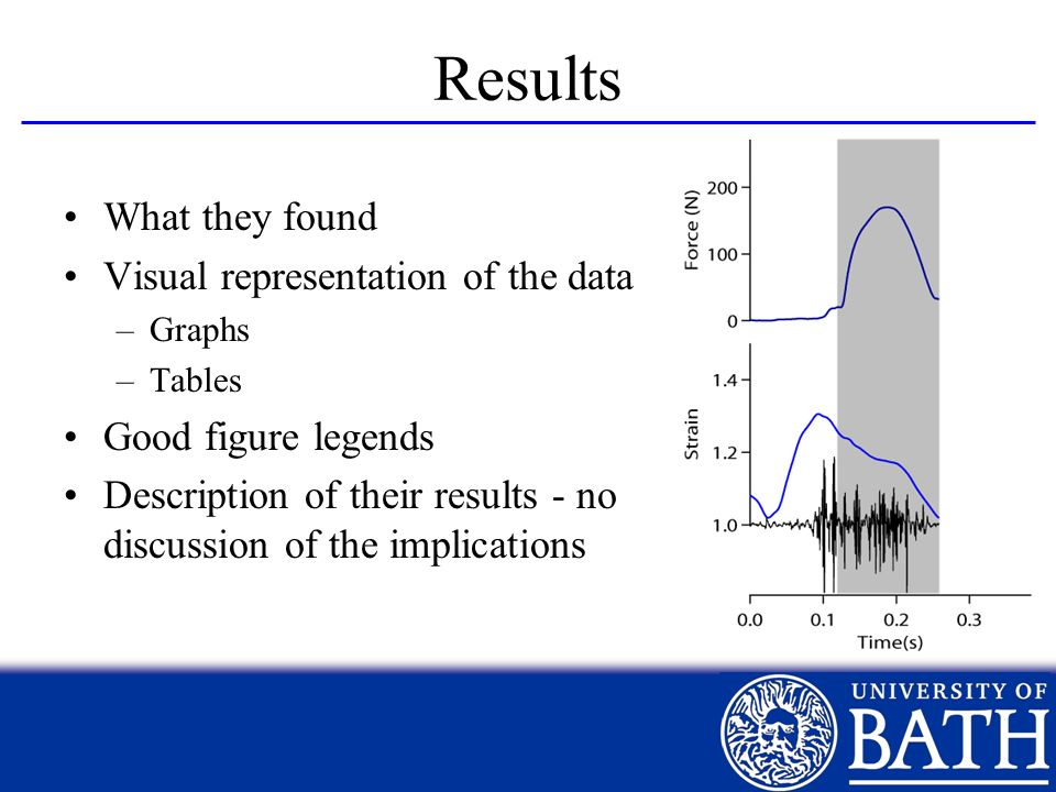 Results What they found Visual representation of the data