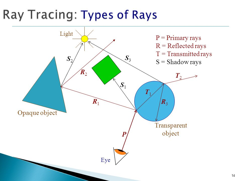 Ray Tracing: Types of Rays