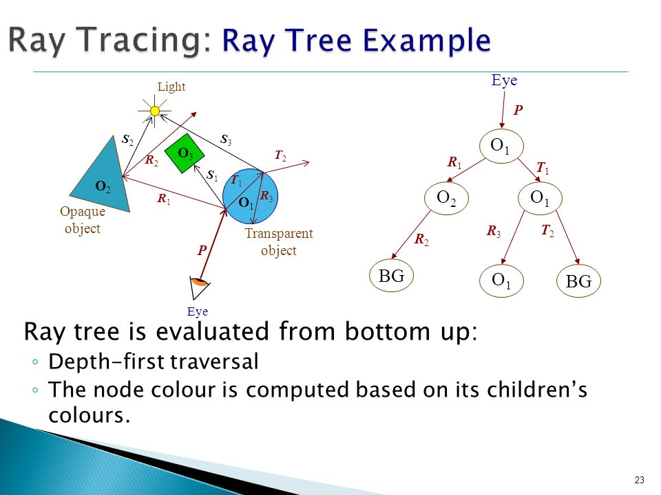 Ray Tracing: Ray Tree Example