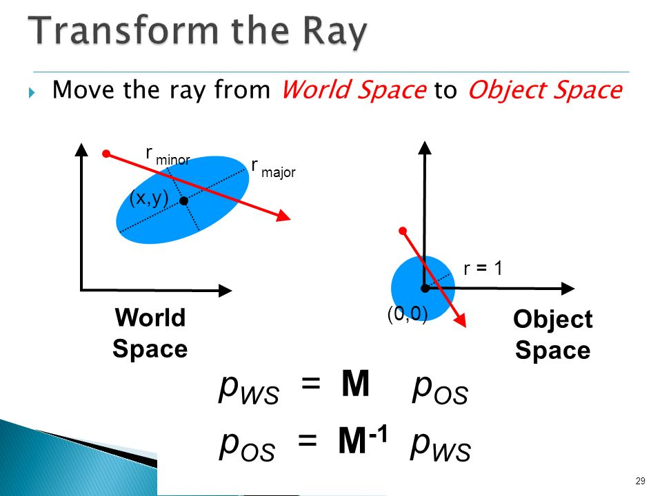Transform the Ray pWS = M pOS pOS = M-1 pWS World Space Object Space