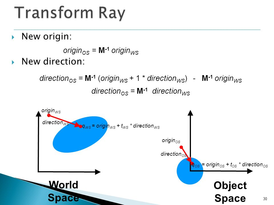 Transform Ray World Space Object Space New origin: New direction: