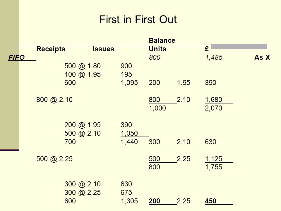 First in First Out Balance Receipts Issues Units £ FIFO 800 1,485 As X