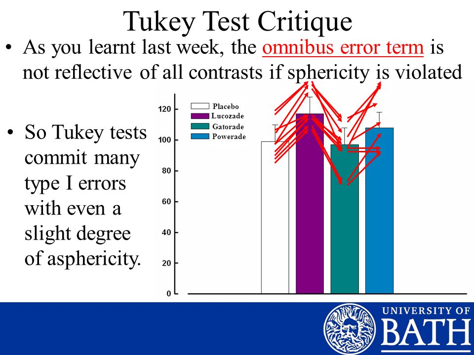 Tukey Test Critique As you learnt last week, the omnibus error term is not reflective of all contrasts if sphericity is violated.