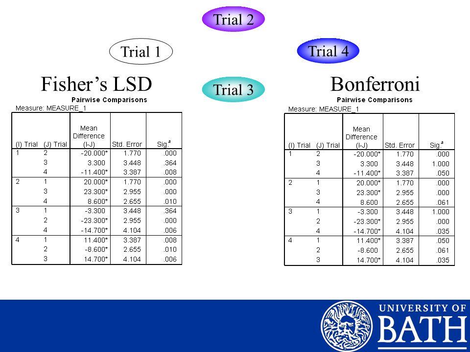 Trial 2 Trial 1 Trial 4 Fisher's LSD Bonferroni Trial 3