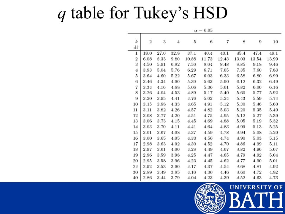 q table for Tukey's HSD
