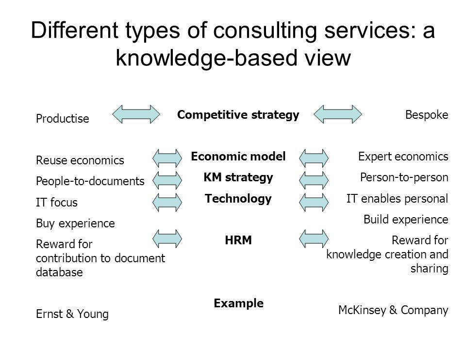 Different types of consulting services: a knowledge-based view