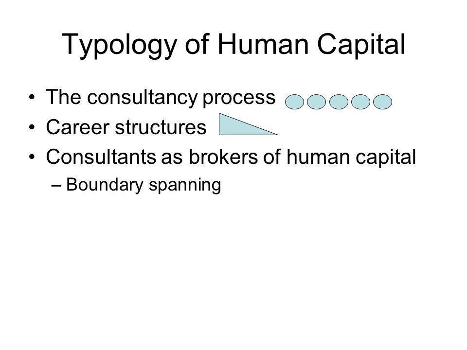 Typology of Human Capital