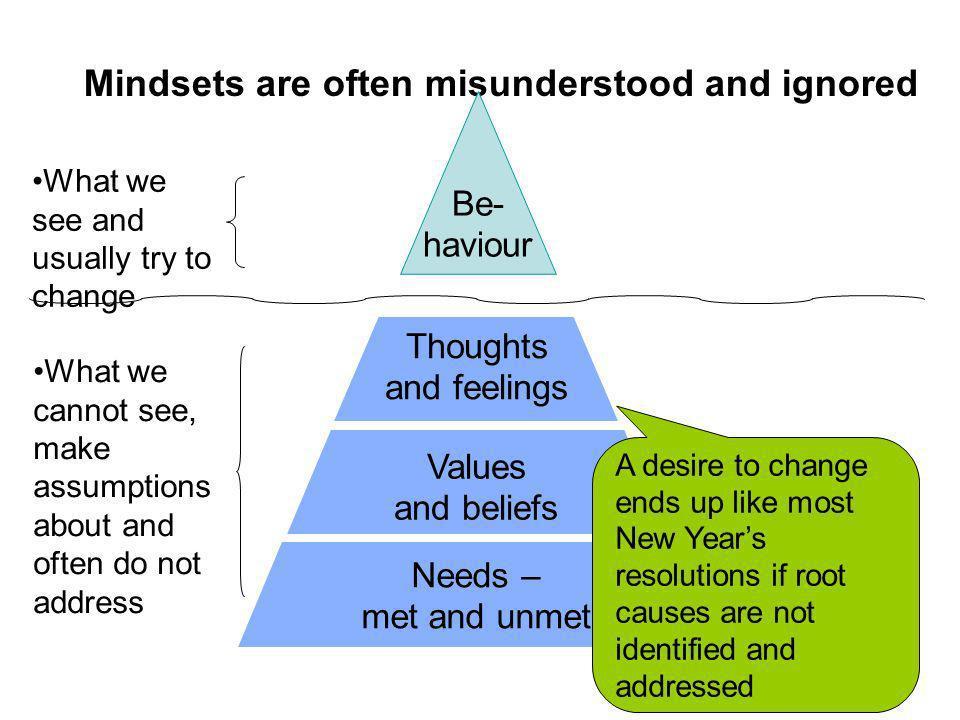 Mindsets are often misunderstood and ignored