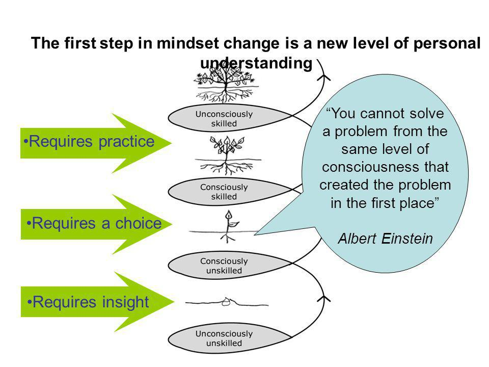 The first step in mindset change is a new level of personal understanding