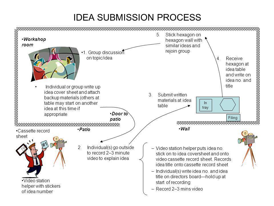 IDEA SUBMISSION PROCESS