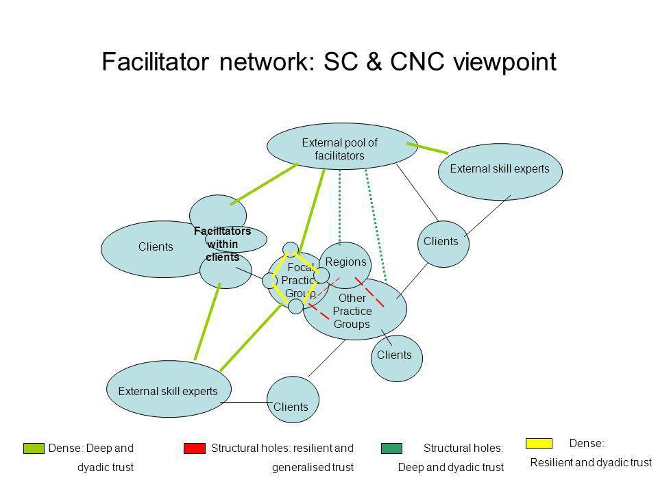 Facilitator network: SC & CNC viewpoint