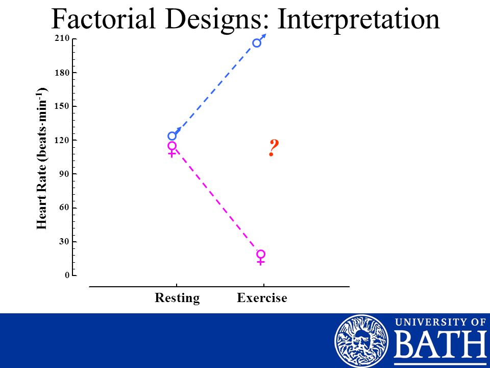 Factorial Designs: Interpretation