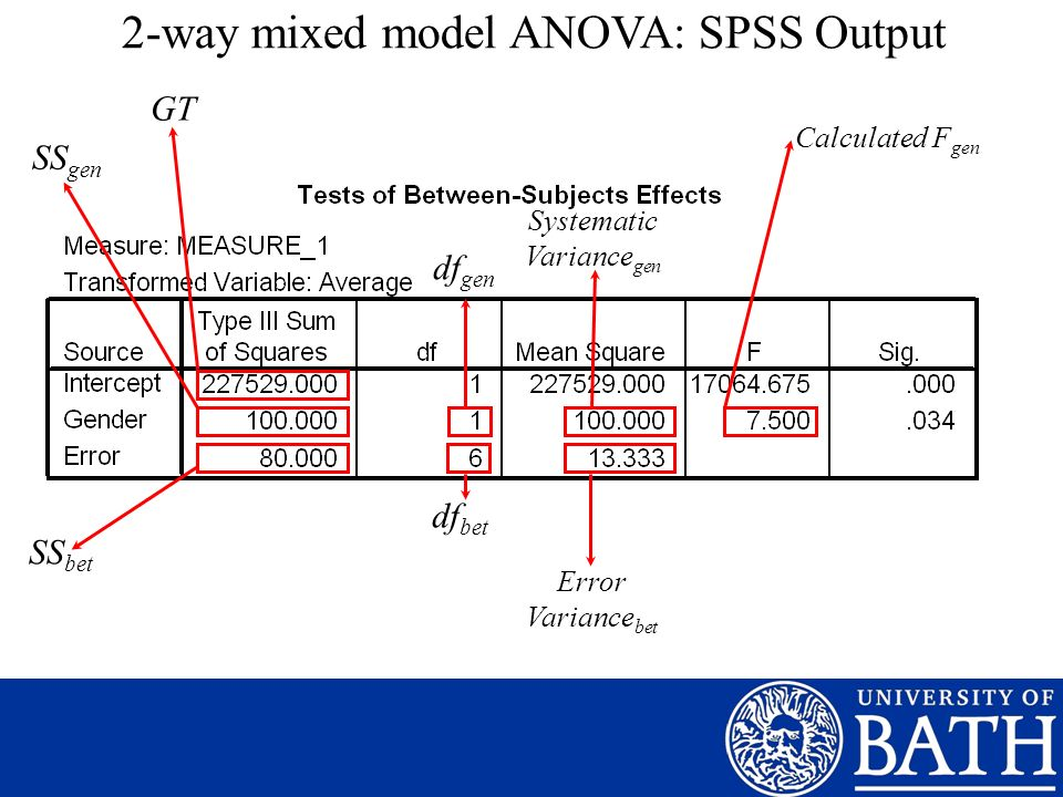 2-way mixed model ANOVA: SPSS Output