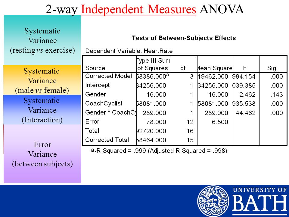 2-way Independent Measures ANOVA