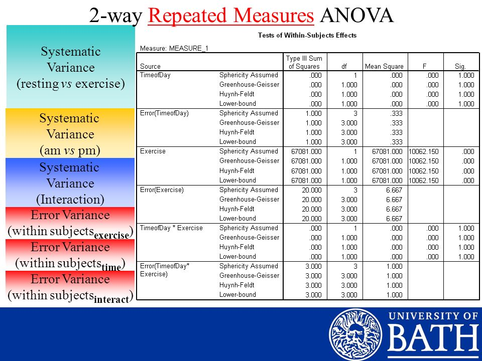 2-way Repeated Measures ANOVA