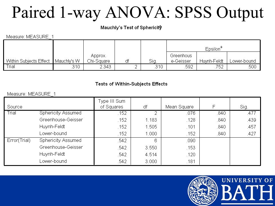 Paired 1-way ANOVA: SPSS Output