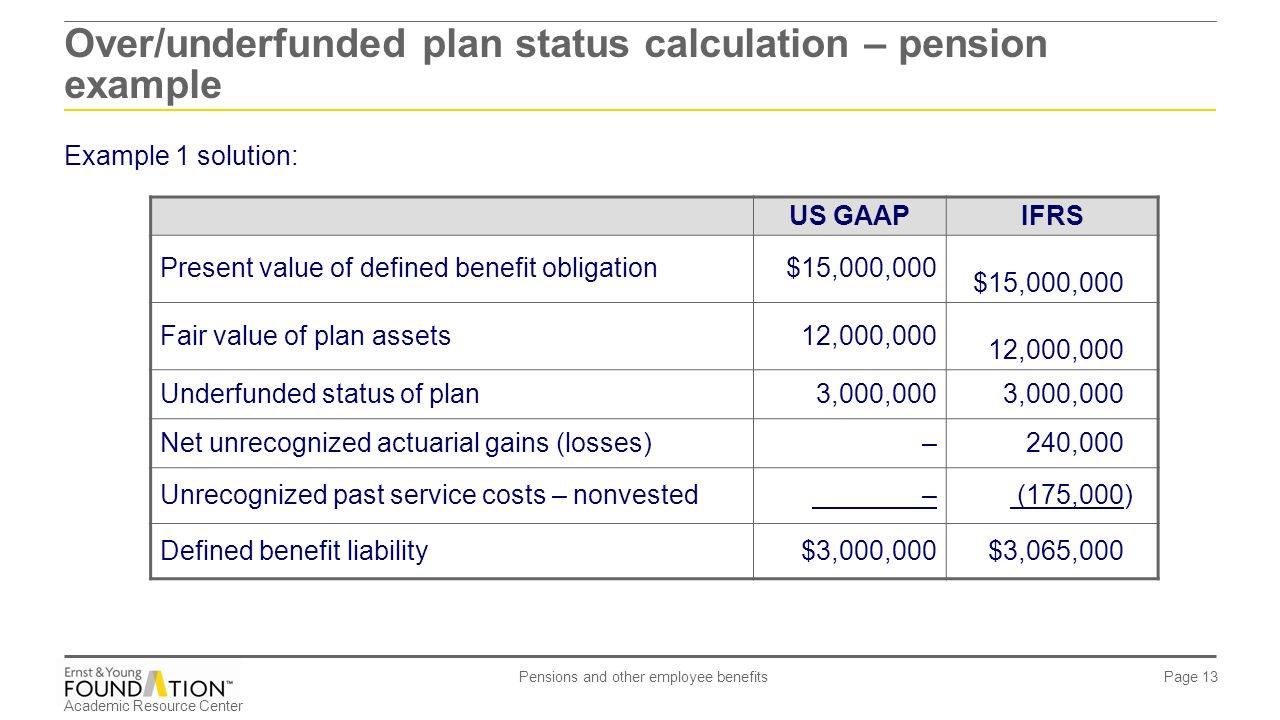 Dividing defined benefit pensions in divorce - Present ...