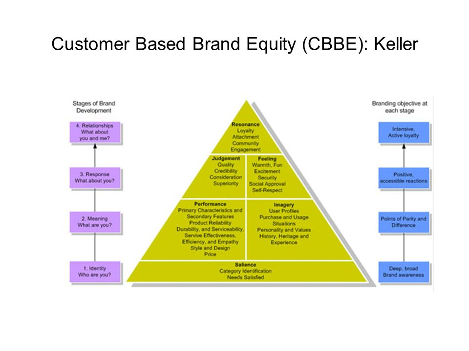 article summary consumer based brand equity and The most common model for customer-based brand equity is the one created by marketing professor kevin lane keller in his book, strategic brand management keller puts the model in a four-level pyramid, with the middle two layers being divided equally between two factors.
