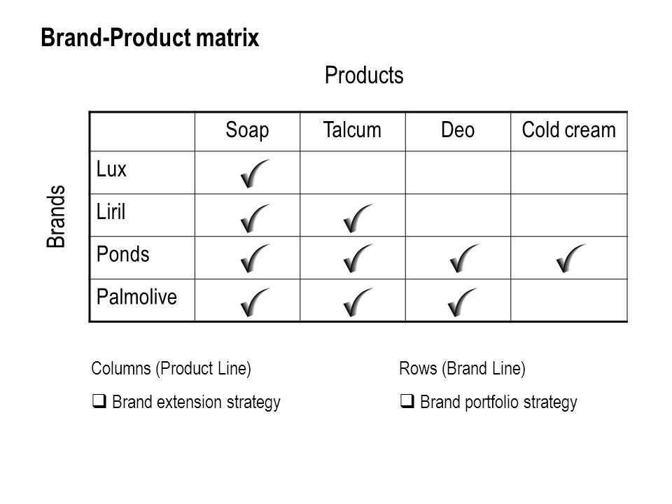 product strategy of lux Advertisements: read this article to get information on marketing mix: product, price, place, and promotion (4ps) to market the products (in broadest sense) every company needs to create a successful mix of right product at right price at the right place through right promotion.