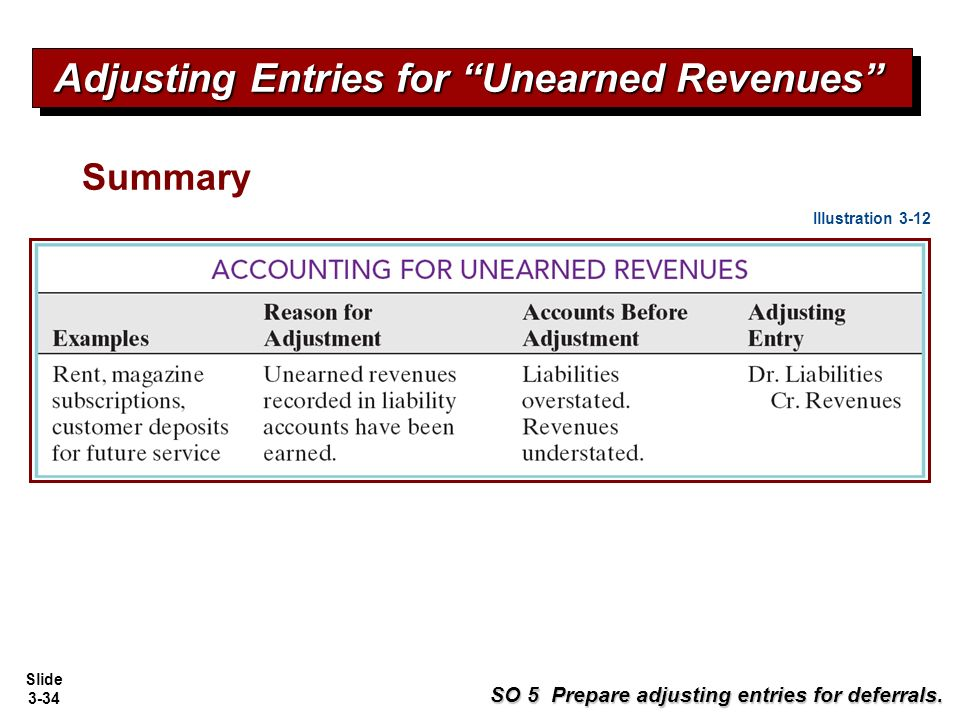 What Financial Statements Are Affected by Adjusting Entries?