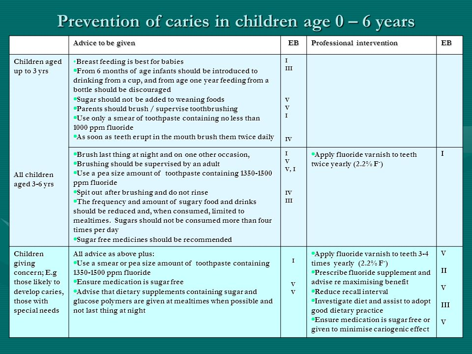 Prevention of caries in children age 0 – 6 years