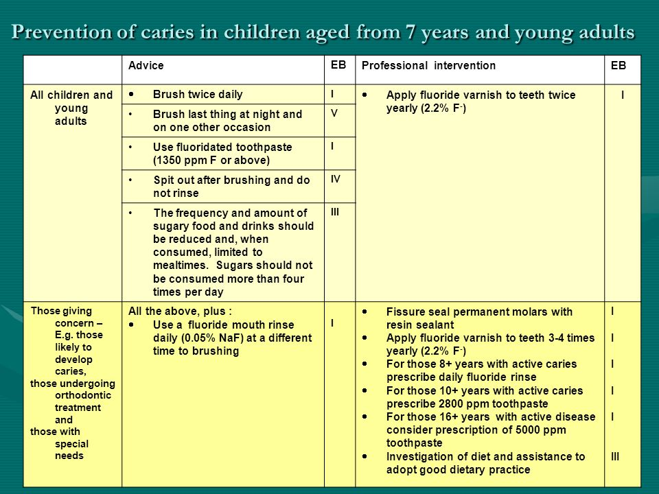 Prevention of caries in children aged from 7 years and young adults