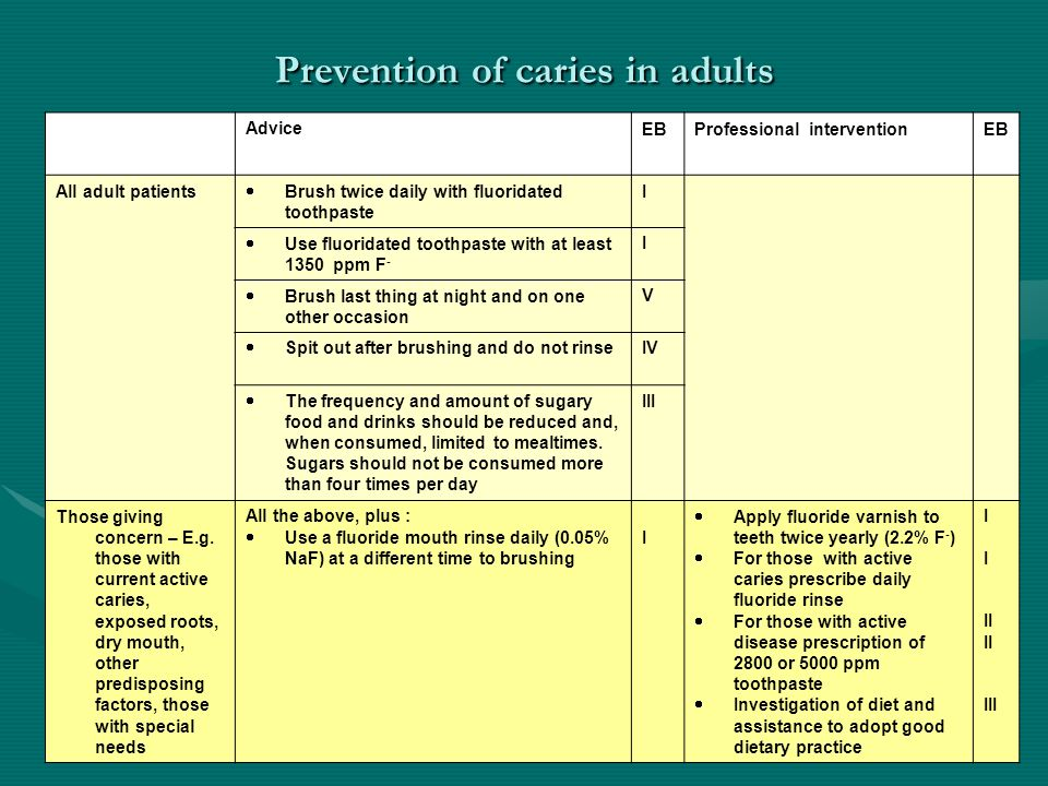Prevention of caries in adults