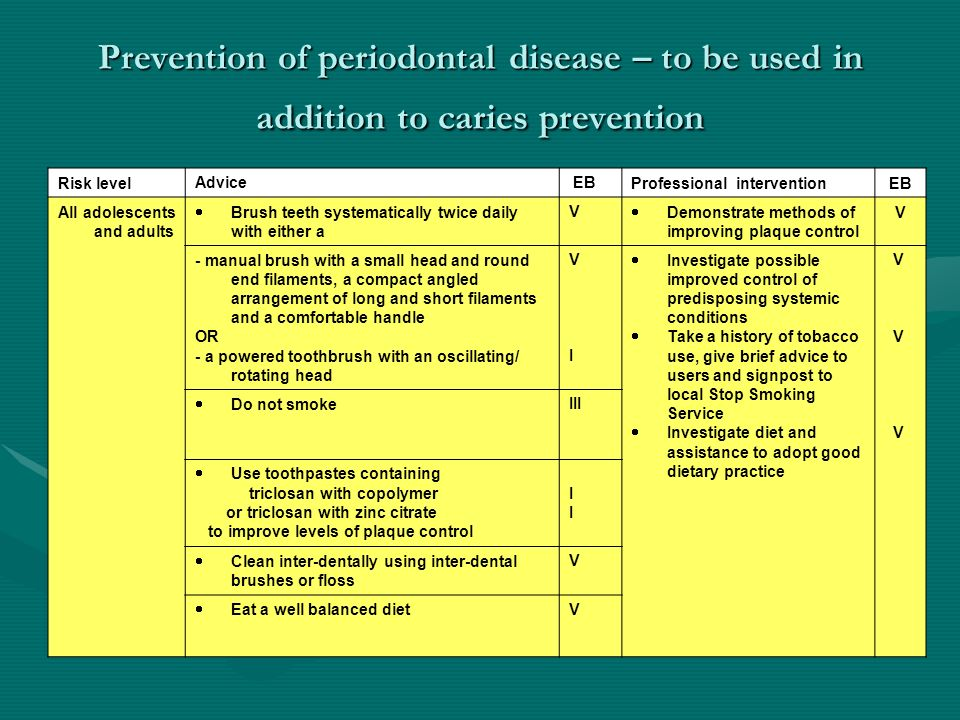 Prevention of periodontal disease – to be used in addition to caries prevention