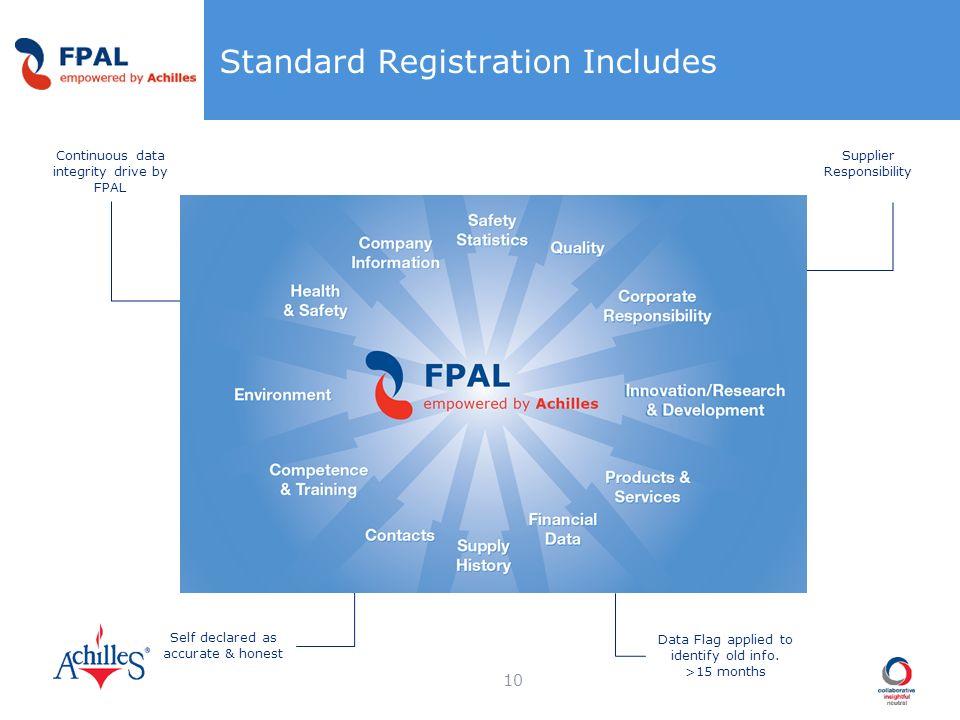 Standard Registration Includes