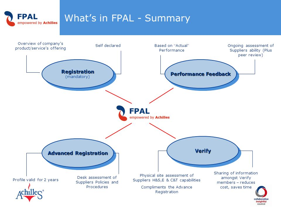 What's in FPAL - Summary