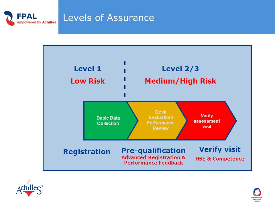 Levels of Assurance Level 1 Low Risk Level 2/3 Medium/High Risk